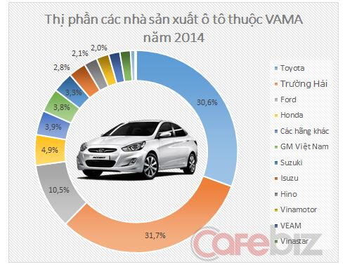 Honda Ong vua xe may the gioi 20 nam thong tri tai Viet Nam