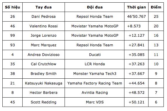 MotoGP 2015 chang 15 Dani Pedrosa da tim lai cam giac chien thang sau mot thoi gian dai vo vong - 12
