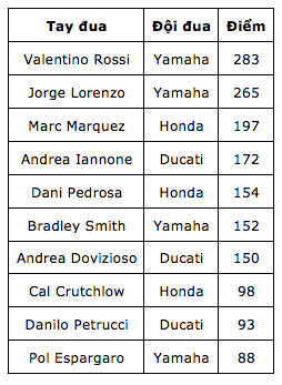 MotoGP 2015 chang 15 Dani Pedrosa da tim lai cam giac chien thang sau mot thoi gian dai vo vong - 13