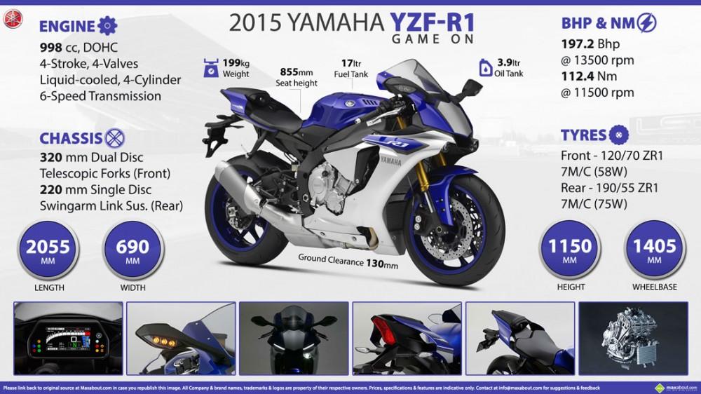 Yamaha R1 2015 vs BMW S1000RR 2015 Ai la nguoi thang cuoc - 5