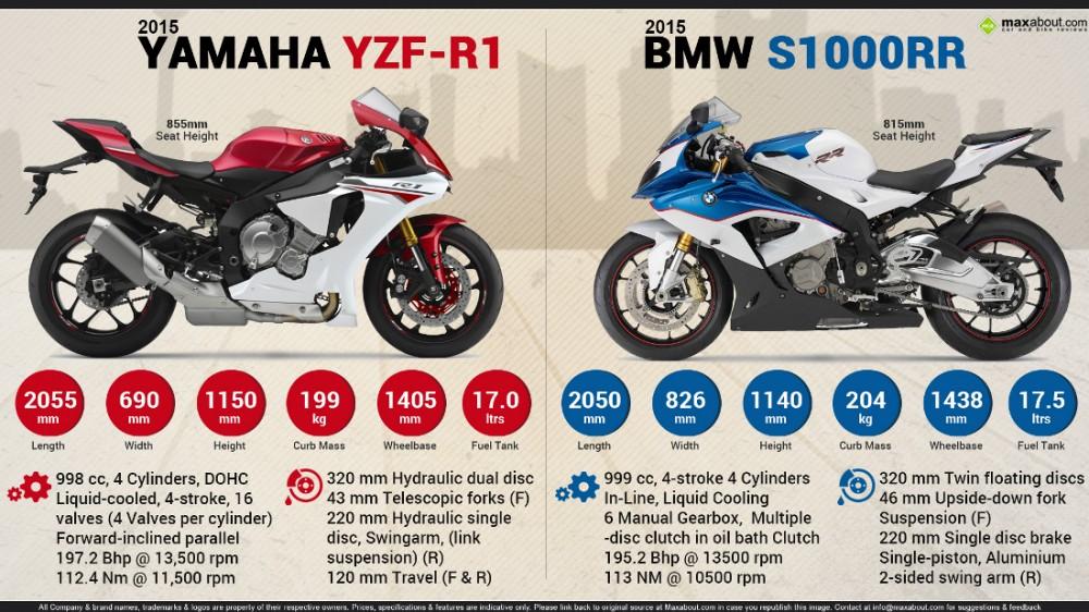 Yamaha R1 2015 vs BMW S1000RR 2015 Ai la nguoi thang cuoc - 7