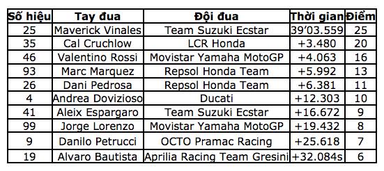 MotoGP Hinh anh tay dua xuat sac nhat chang 12 Maverick Vinales cua Team Suzuki Ecstar - 7