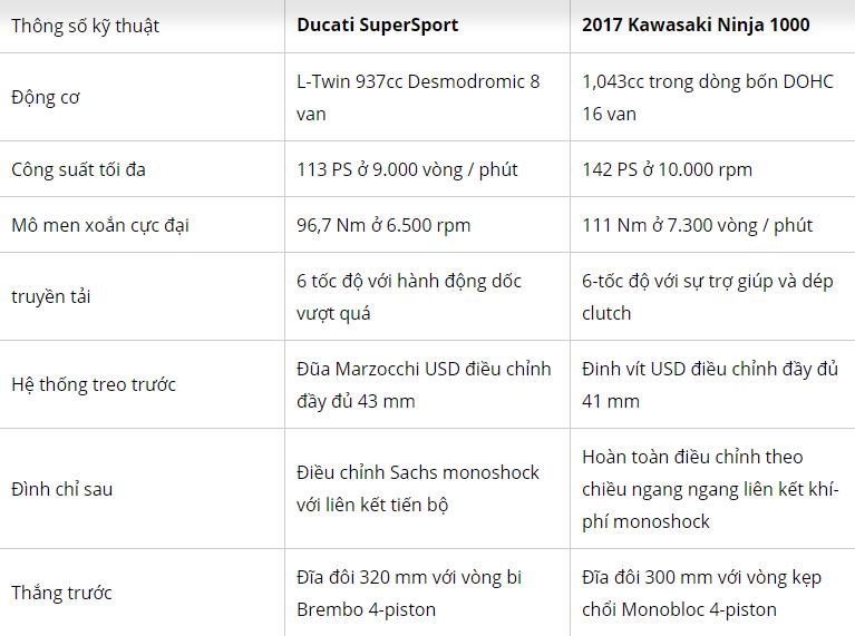 Ducati SuperSport vs Kawasaki Ninja 1000 So sanh giua 2 Sports touring the he moi 2017 - 3