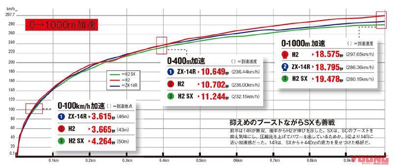 So sanh maxspeed cua Kawasaki H2 SX voi 2 nguoi anh em H2ZX14R - 2