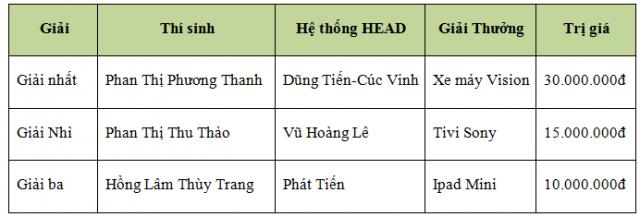 Honda Viet Nam to chuc Hoi thi Ky thuat vien Dich vu Nhan vien Quan he Khach hang xuat sac 2018 - 7