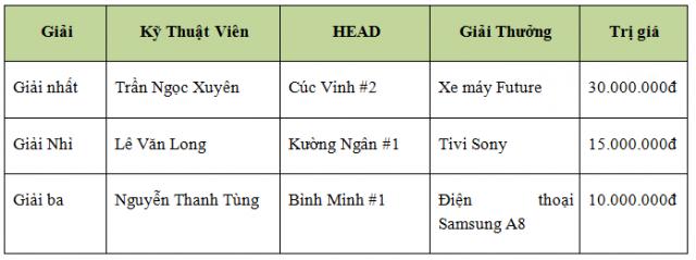 Honda Viet Nam to chuc Hoi thi Ky thuat vien Dich vu Nhan vien Quan he Khach hang xuat sac 2018 - 9