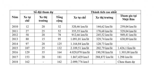 Honda VN khoi dong Cuoc thi Lai xe sinh thai Tiet kiem nhien lieu lan thu 10 - 5