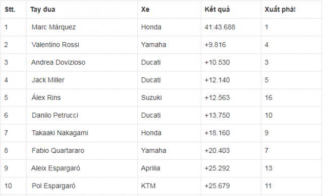 MotoGP 2019 Duong kim vo dich Marc Marquez menh danh nguoi tang hinh o GP Argentina - 10