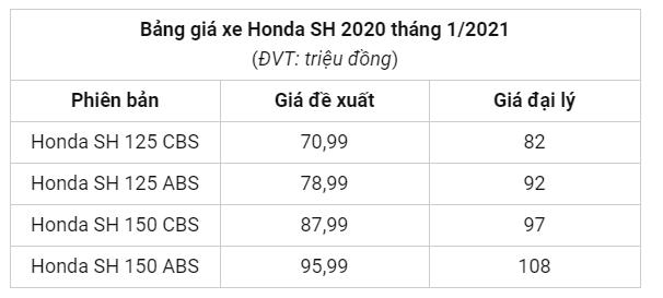 SH 2019 hang ton dat hon SH 2020 khoang 50 trieu Dong that kho tin - 7
