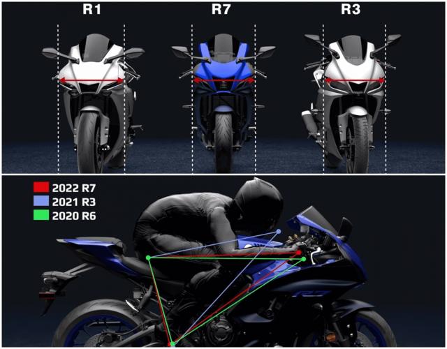Yamaha R7 tiet lo nhung nang cap lon ve mat trang thiet bi ma it ai biet